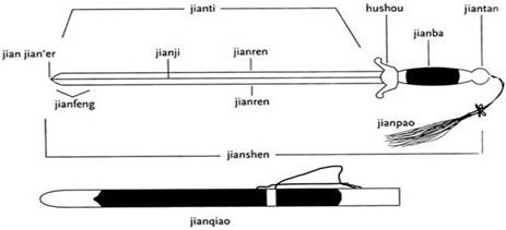 Chinese names for parts of a Dao